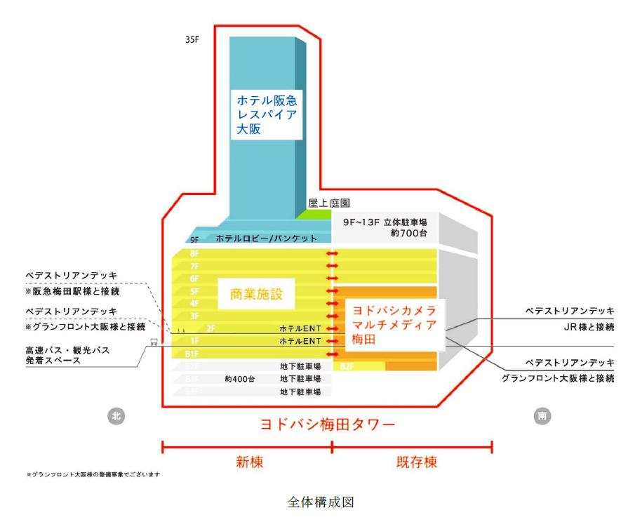 ヨドバシ梅田タワーフロアガイド