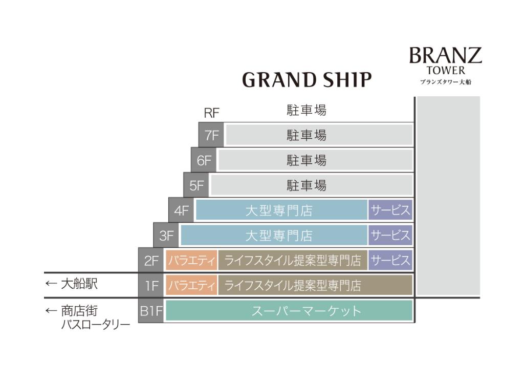 グランシップのフロア構成図
