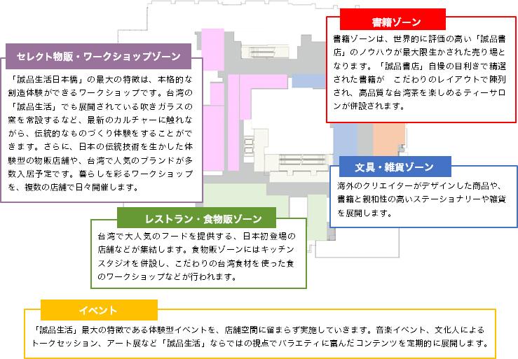誠品生活日本橋の2階フロアマップ