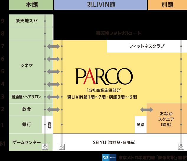 錦糸町楽天地ビルパルコ(仮称)の構成イメージ