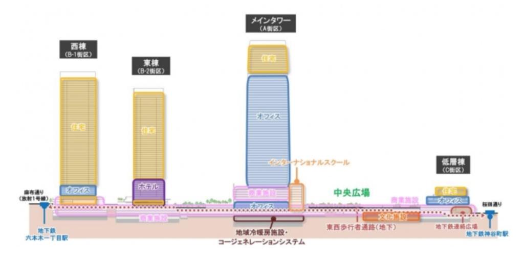 虎ノ門・麻布台プロジェクトの断面図