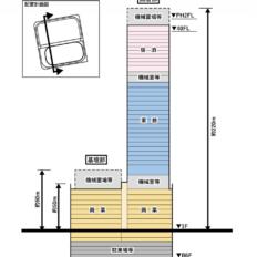 ヨドバシ札幌タワー計画の構成図