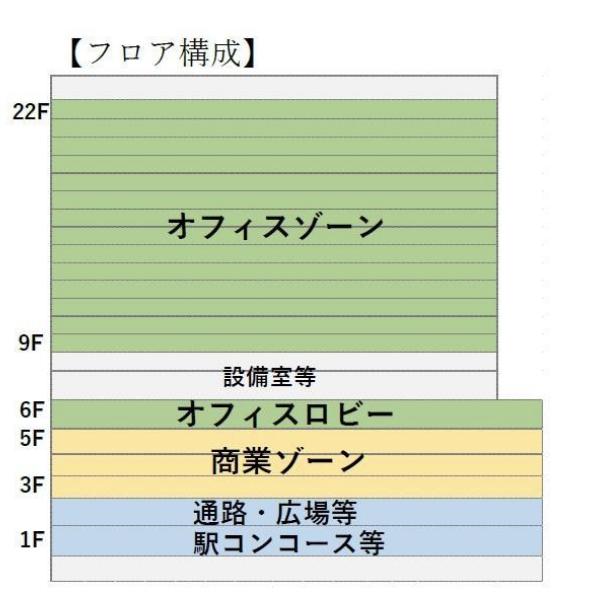 大阪駅新駅ビルのフロア構成