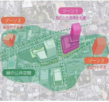 兵庫県庁舎建て替え再整備構想の構成図