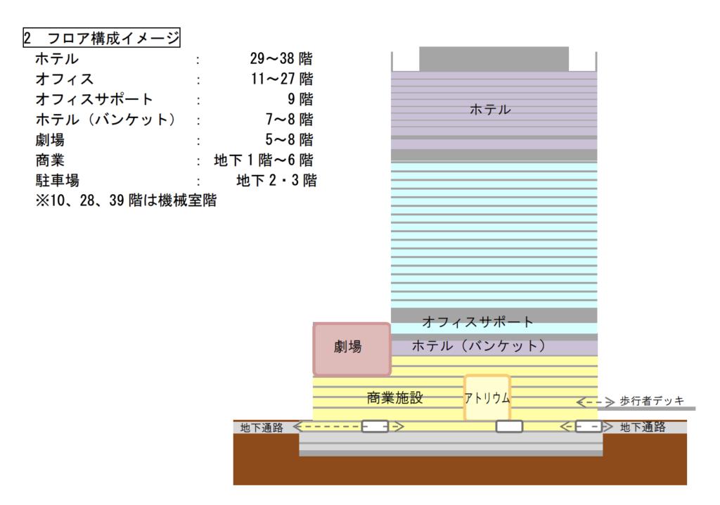 大阪駅西地区開発計画のフロア構成図