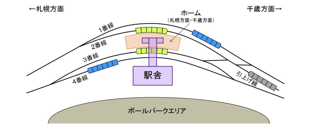 JR北海道の北広島市ボールパーク新駅の概略図