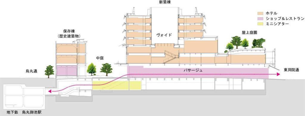 新風館の施設構成図