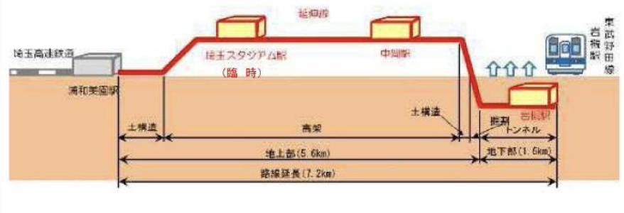 埼玉高速鉄道岩槻駅延伸の路線状況図