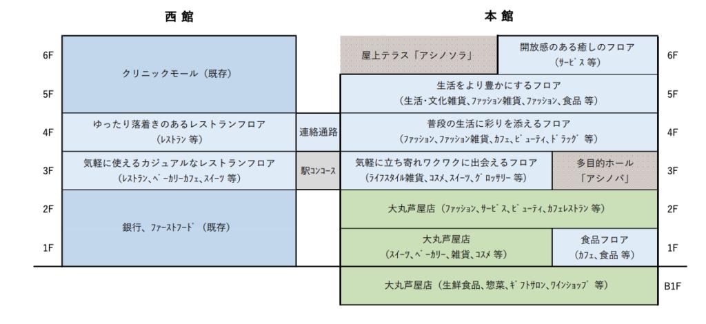 モンテメールの施設構成図