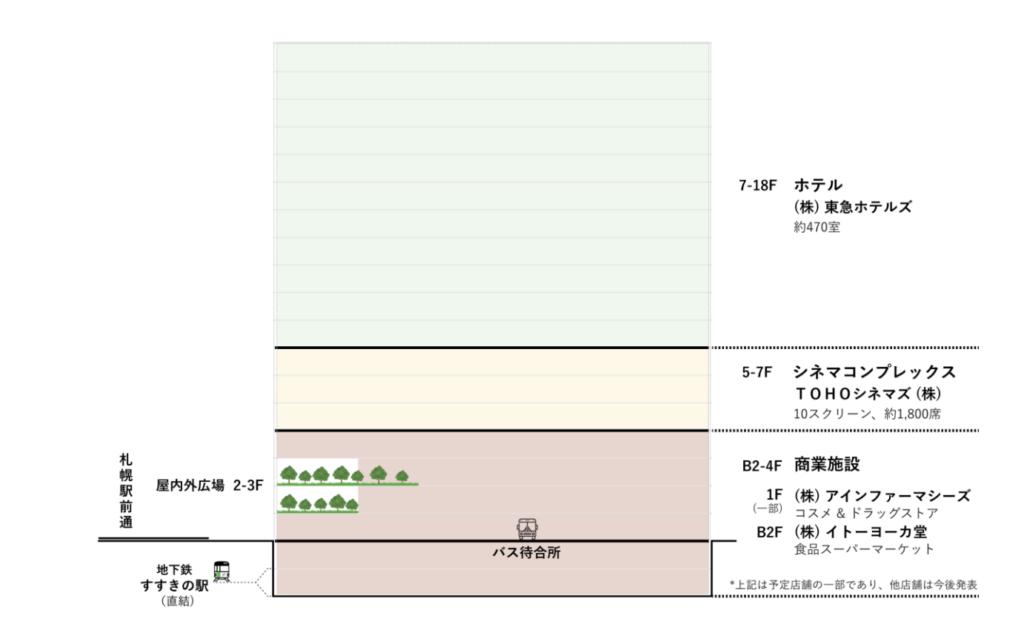 「札幌すすきの駅前複合開発計画」の施設構成図
