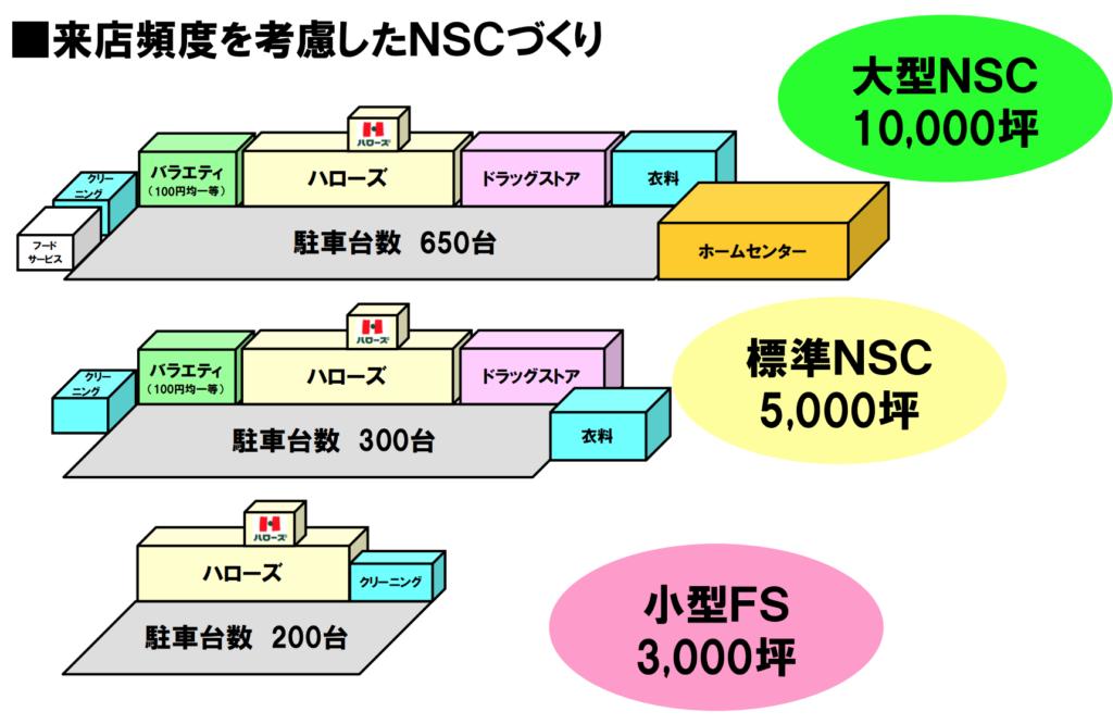 ハローズのNSCの施設構成イメージ図