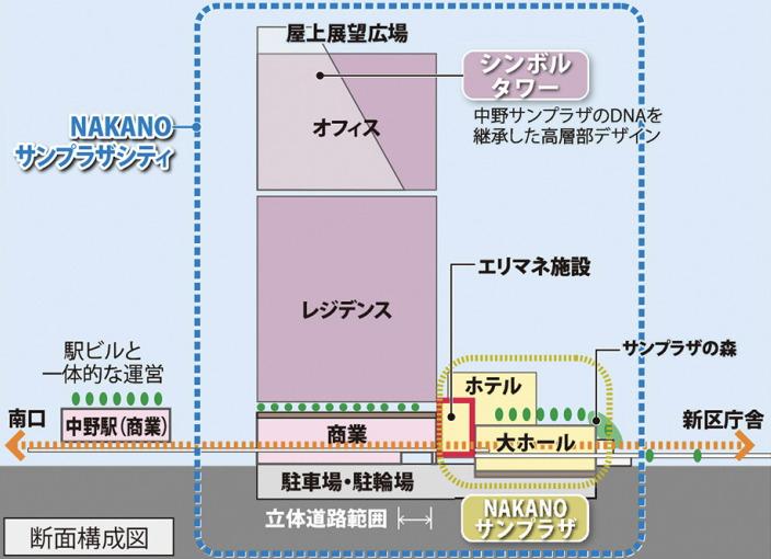 中野サンプラザシティの断面構成図